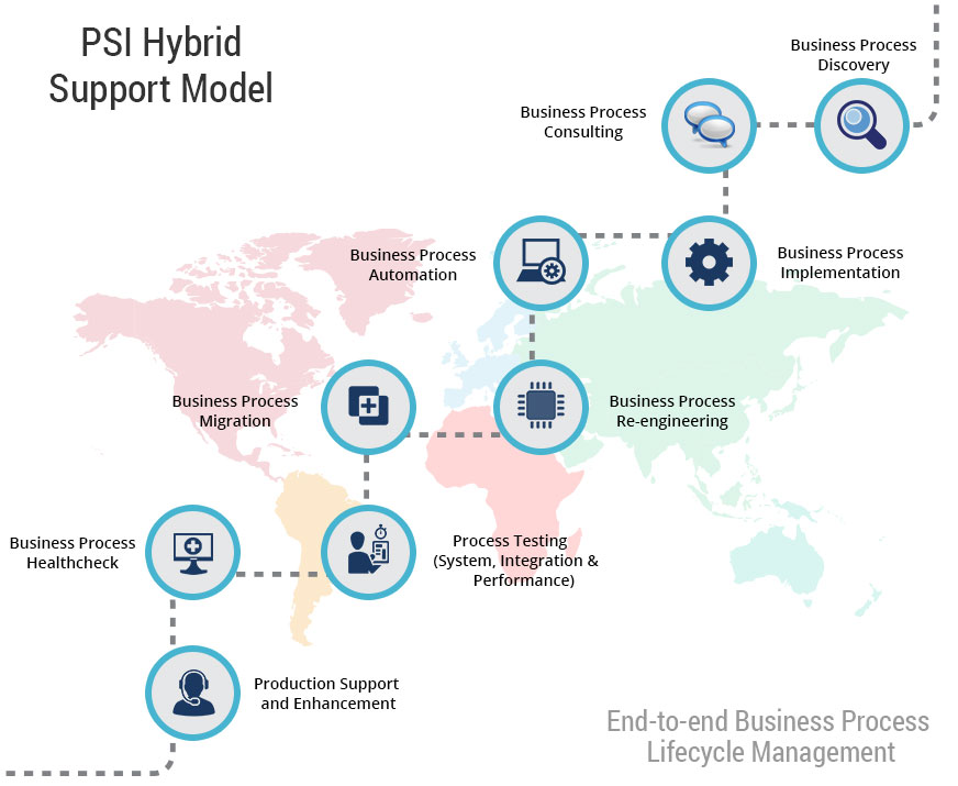 Business Process Management - PSI Hybrid Support Model