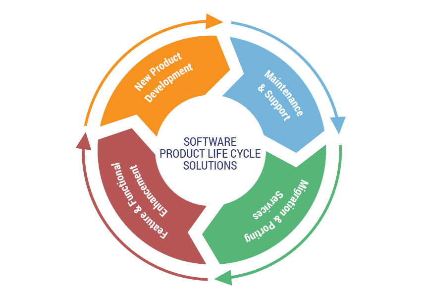 Software Product Lifecycle Solutions