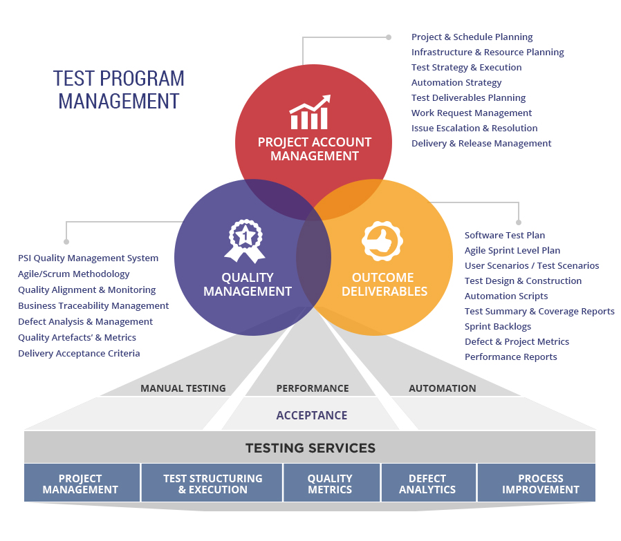 Test Program Management