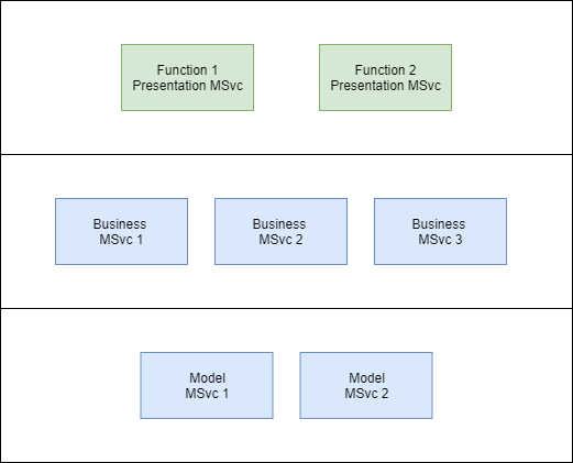 blog-microservices
