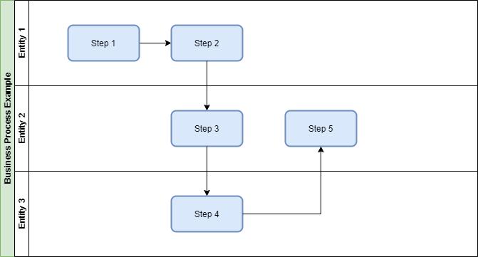 blog-process